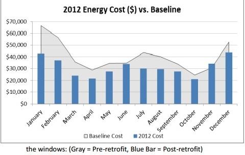 Historic Energy Savings